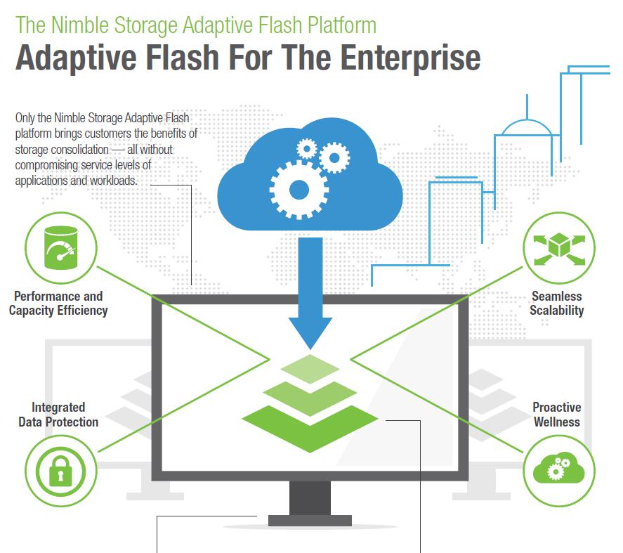 Nimble Storage Adaptive Flash