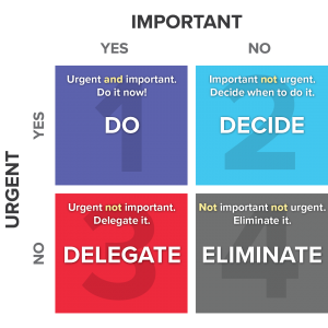 Priority chart split between importance axis and urgency axis