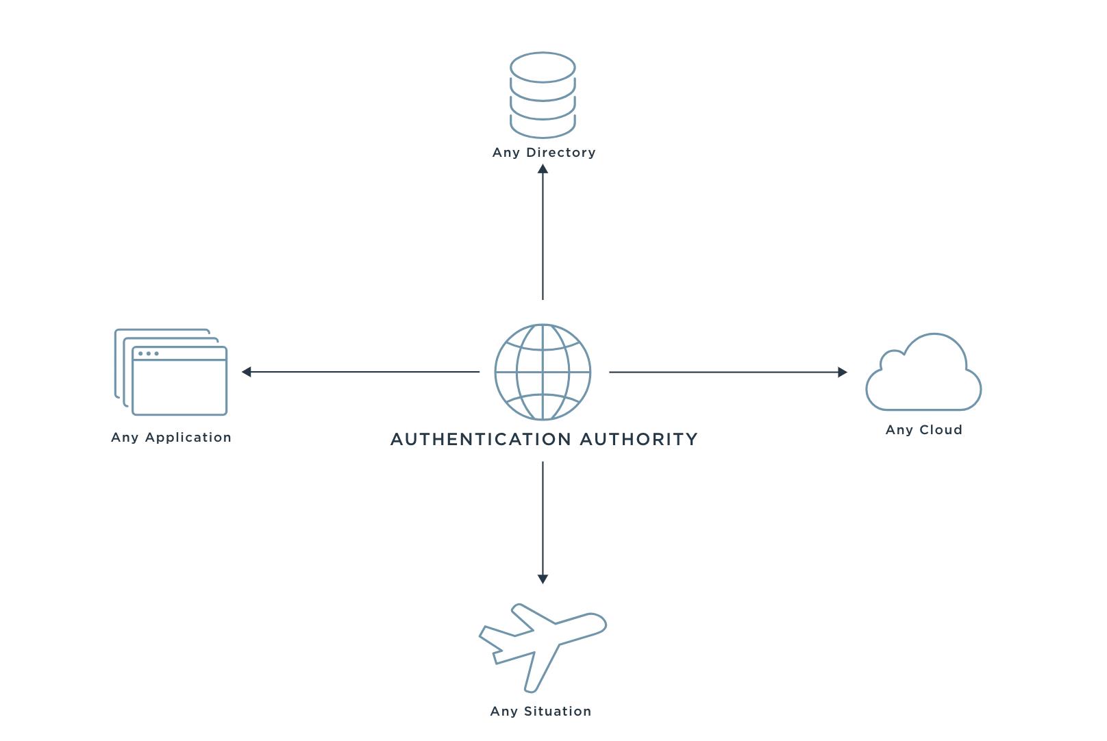 Ping Identity Authentication Authority Graphic Zero Trust Blog 2021